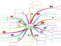 Countries and nationalities mind map