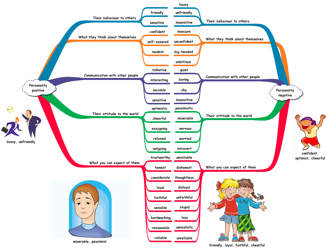 Personal qualities mind map