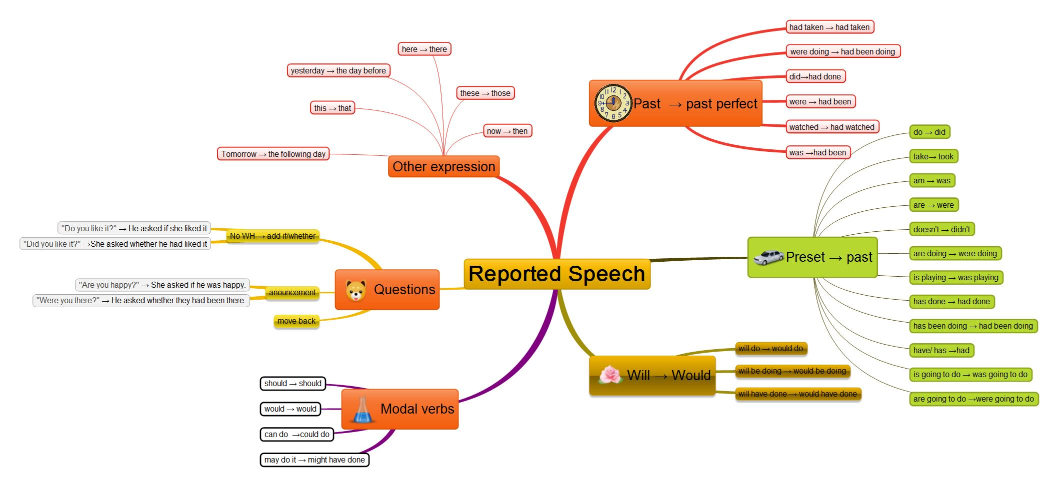 Reported speech - mind map