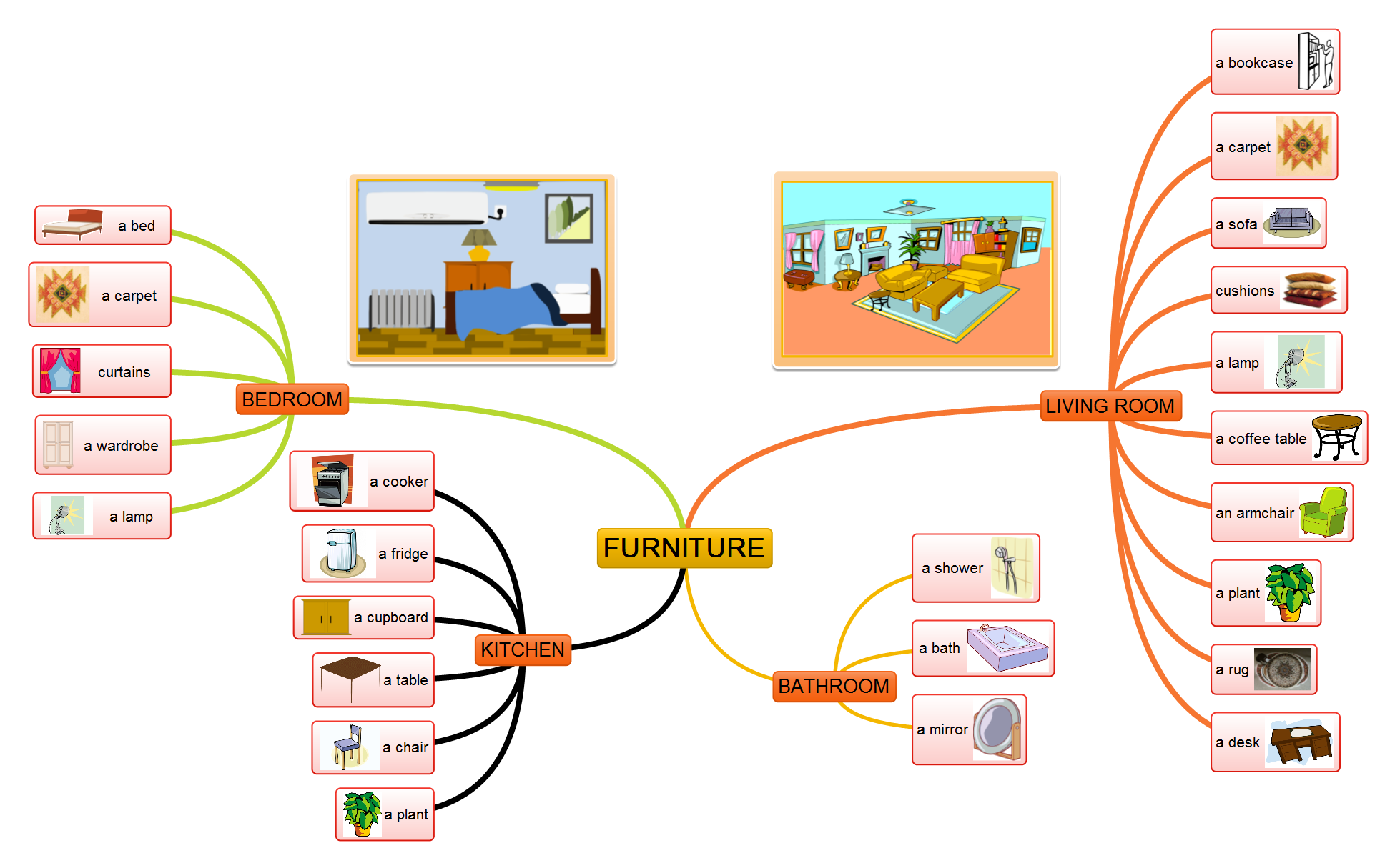 furniture vocabulary mind map