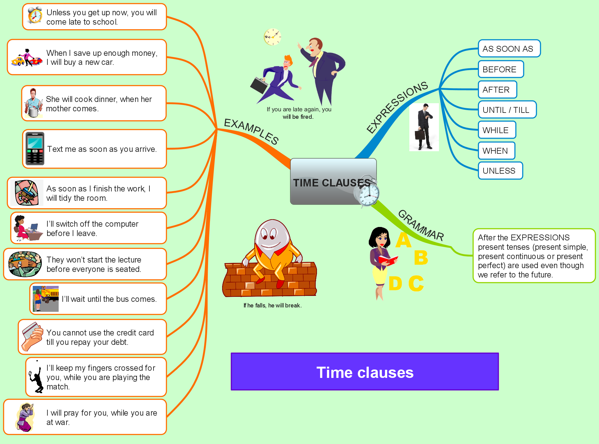 time clauses mind map