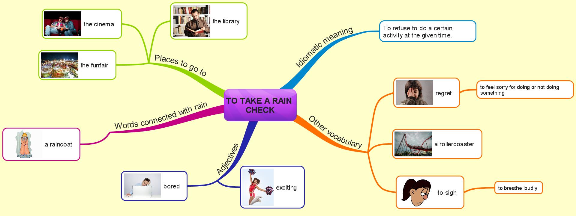 take a rain check - mind map