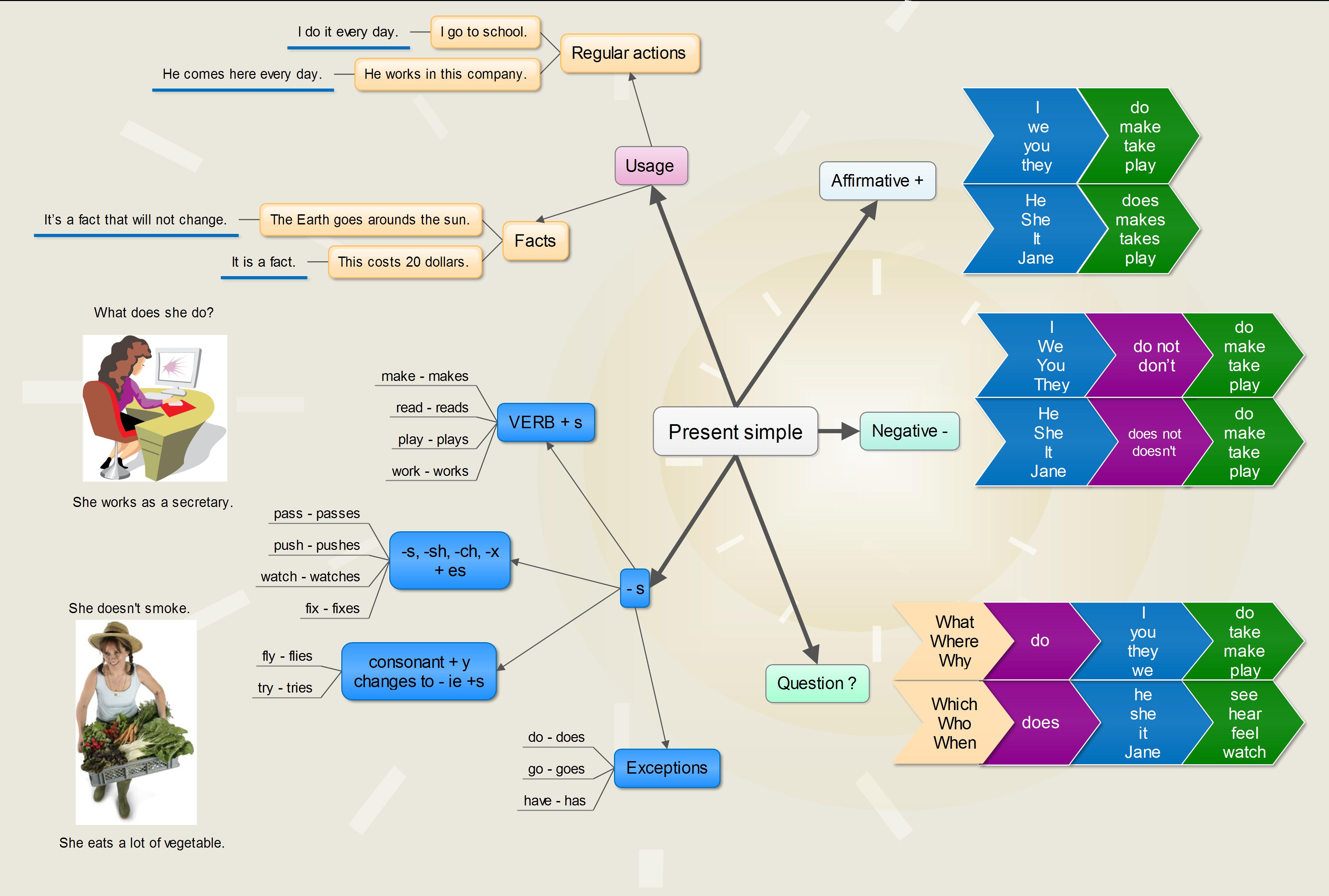 Present simple tense mind map