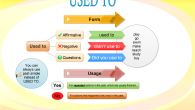 Used to mind map