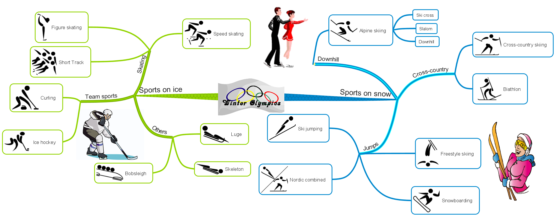 Winter olympic sports mind map