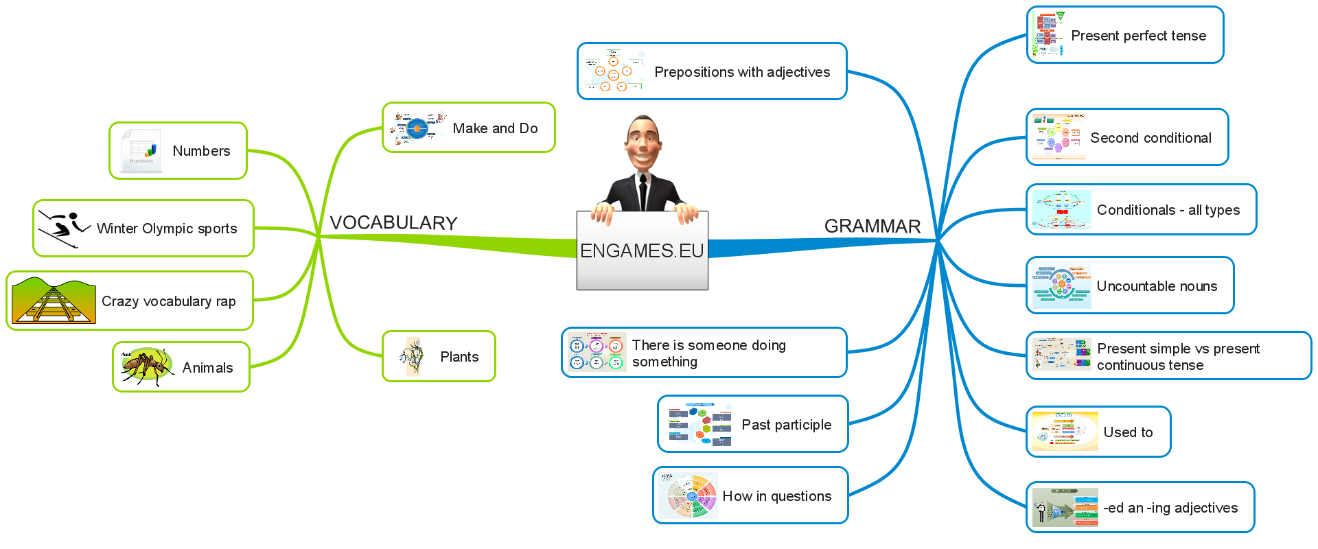 Engames eu site map all grammar and vocabulary posts