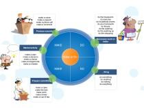 make-and-do-mindmap