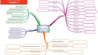 Two Dates story Chapter 3 a mind map worksheet