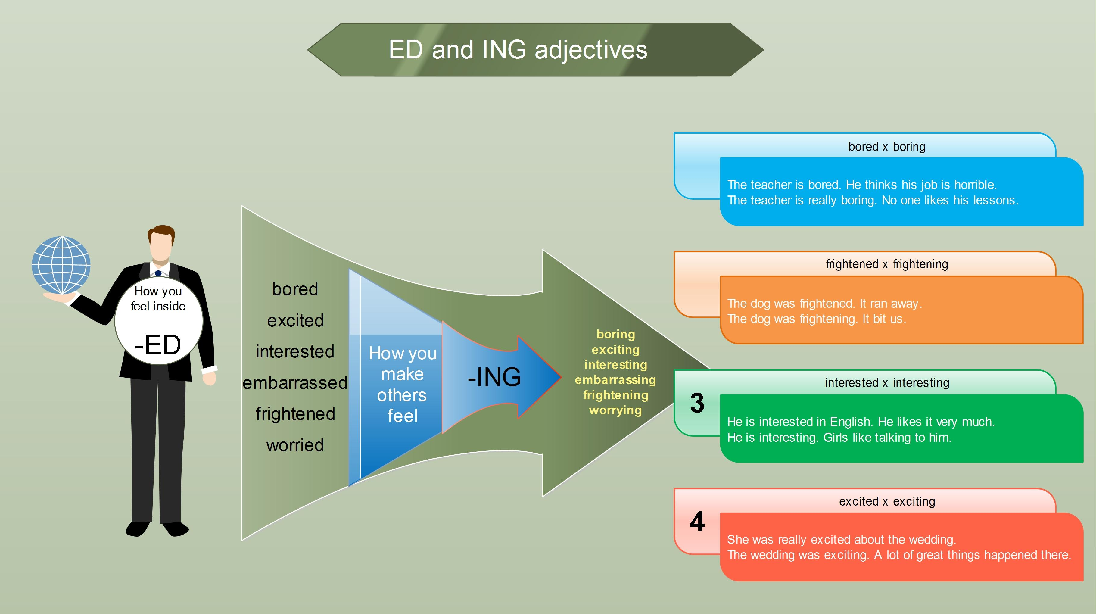 Adjectives ending with ed and ing - mind map