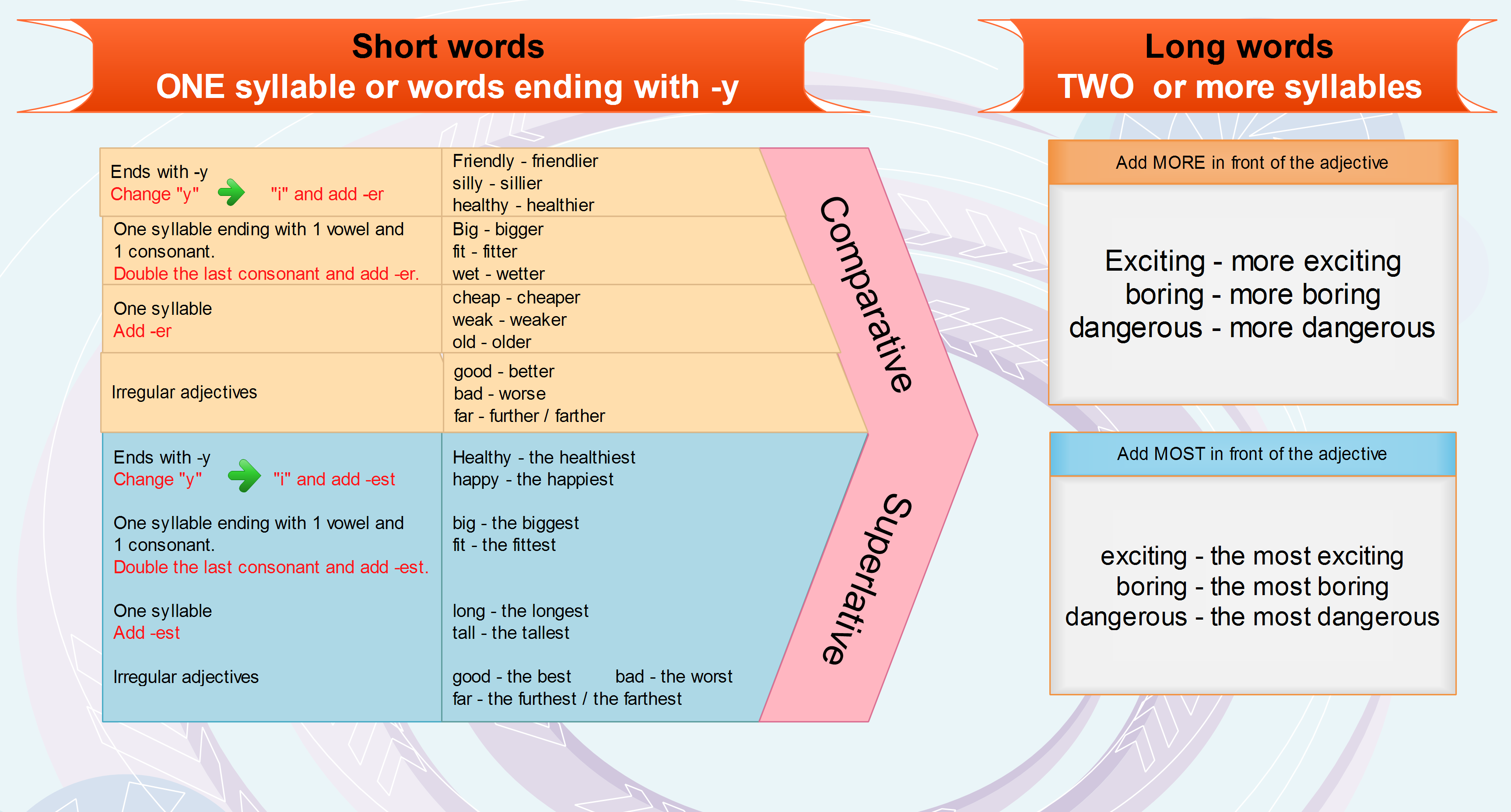 https://www.engames.eu/wp-content/uploads/2014/04/Comparatives-and-superlatives_mind-map.png