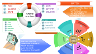 Dates mind map - the way to say Dates correctly in English