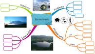 Environment vocabulary mind map