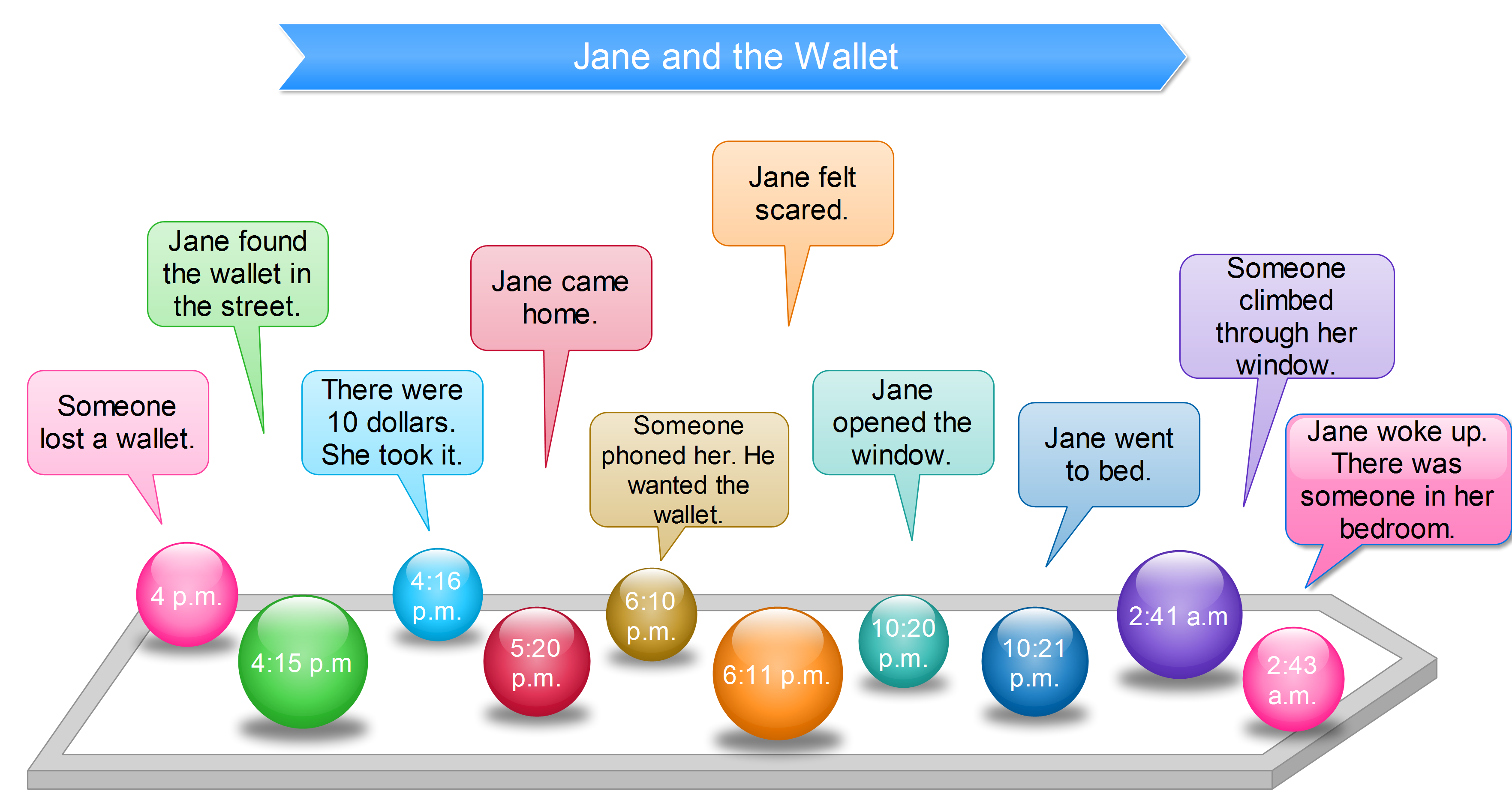 Jane story to practise past perfect tense