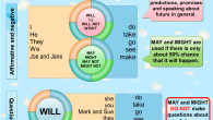 May might and will mind map