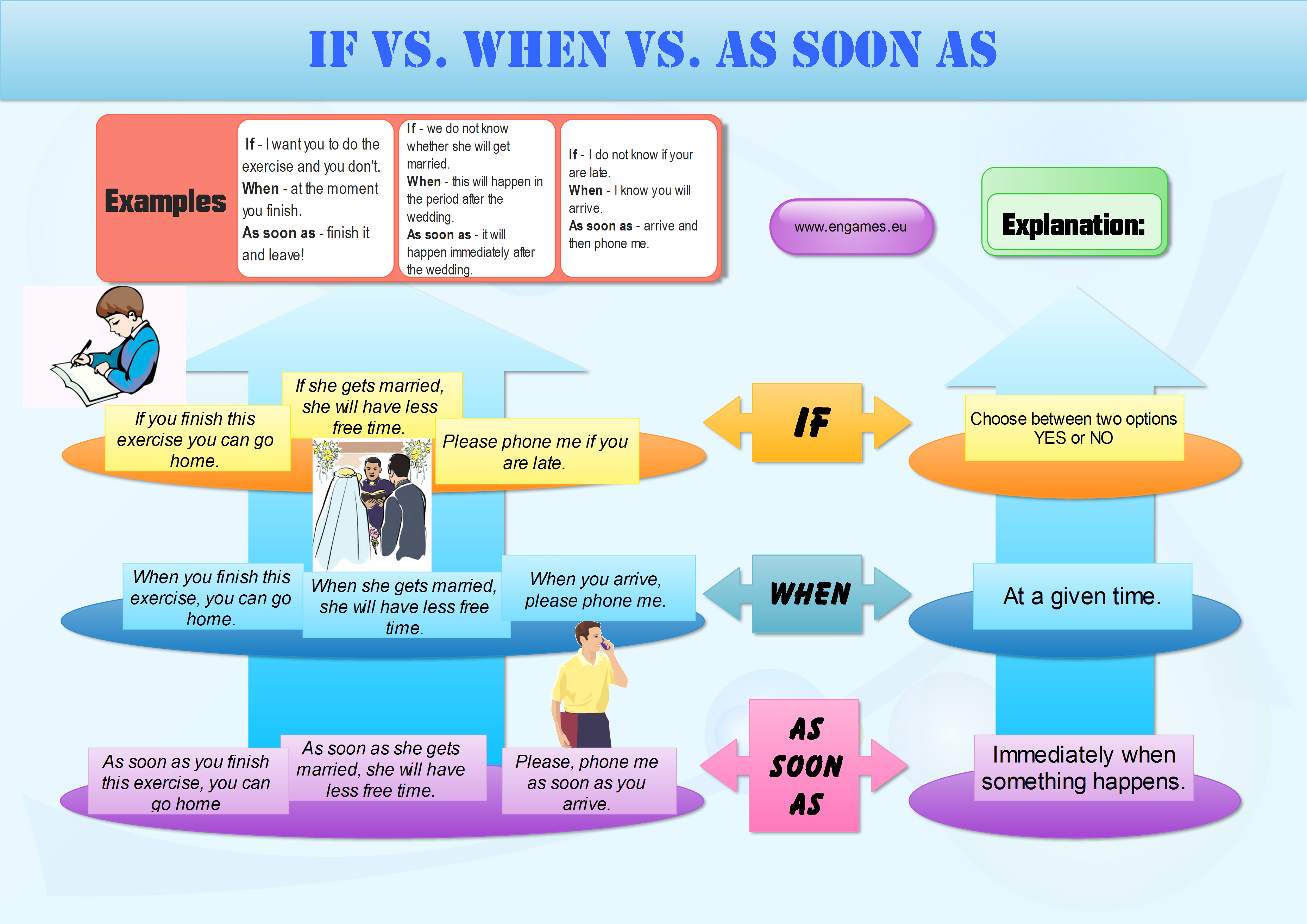 If or when mind map