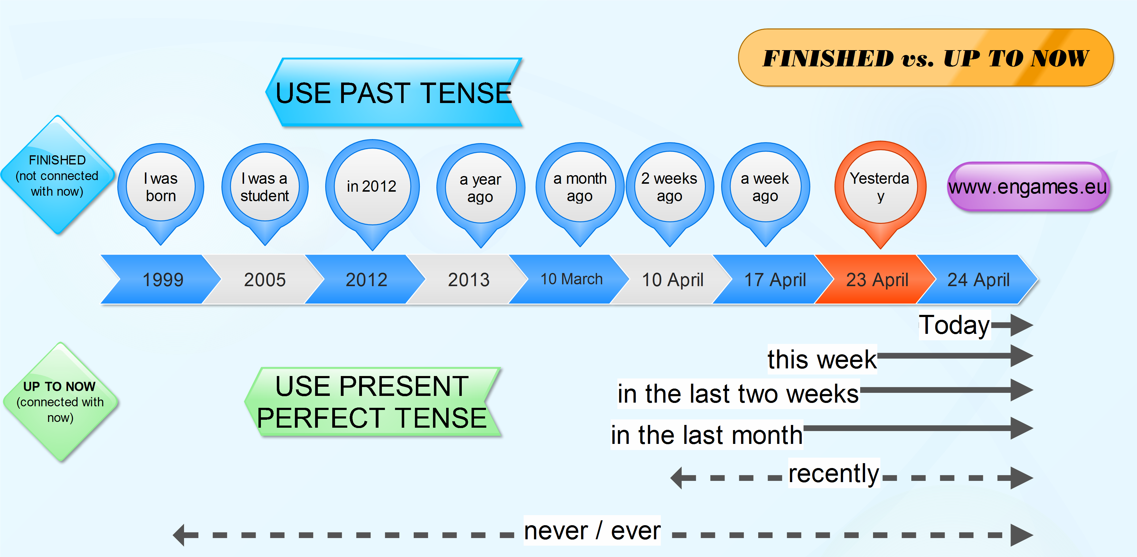 1000+ images about english tenses on Pinterest | Present ...