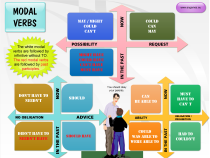 Modal verbs past and present tense mind map