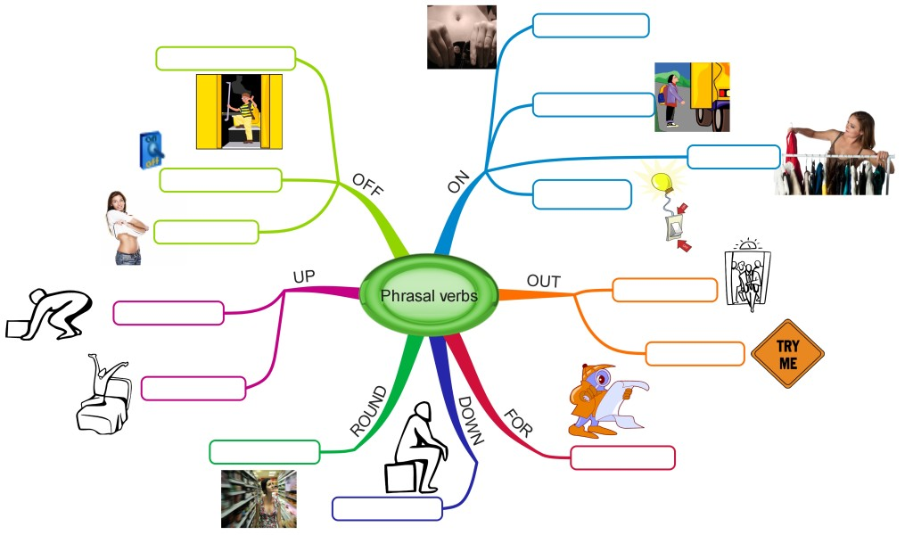 Phrasal verbs mind map