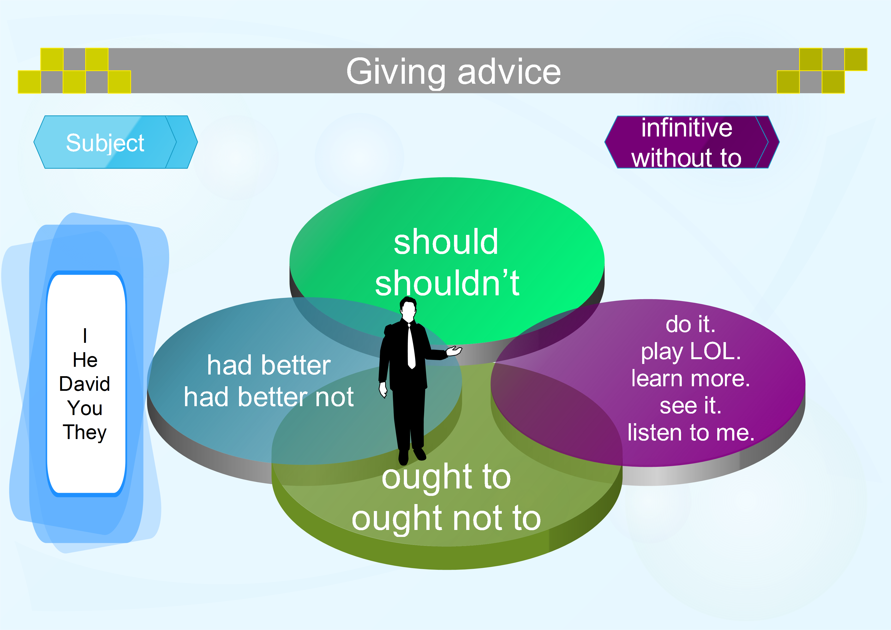 Should ought to and had better mind map