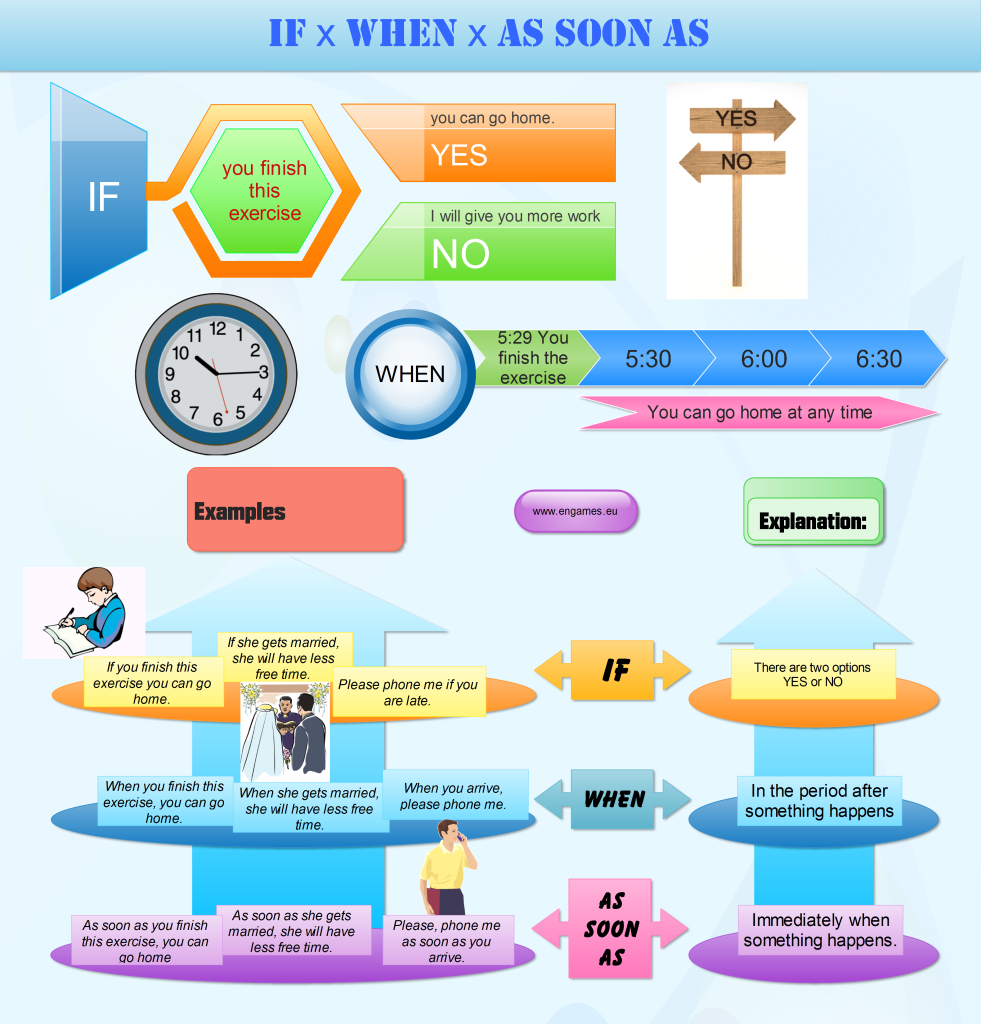 When if mind map