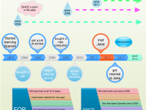 SINCE and For grammar explanation mind map