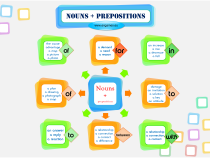 Nouns and prepositions mind map