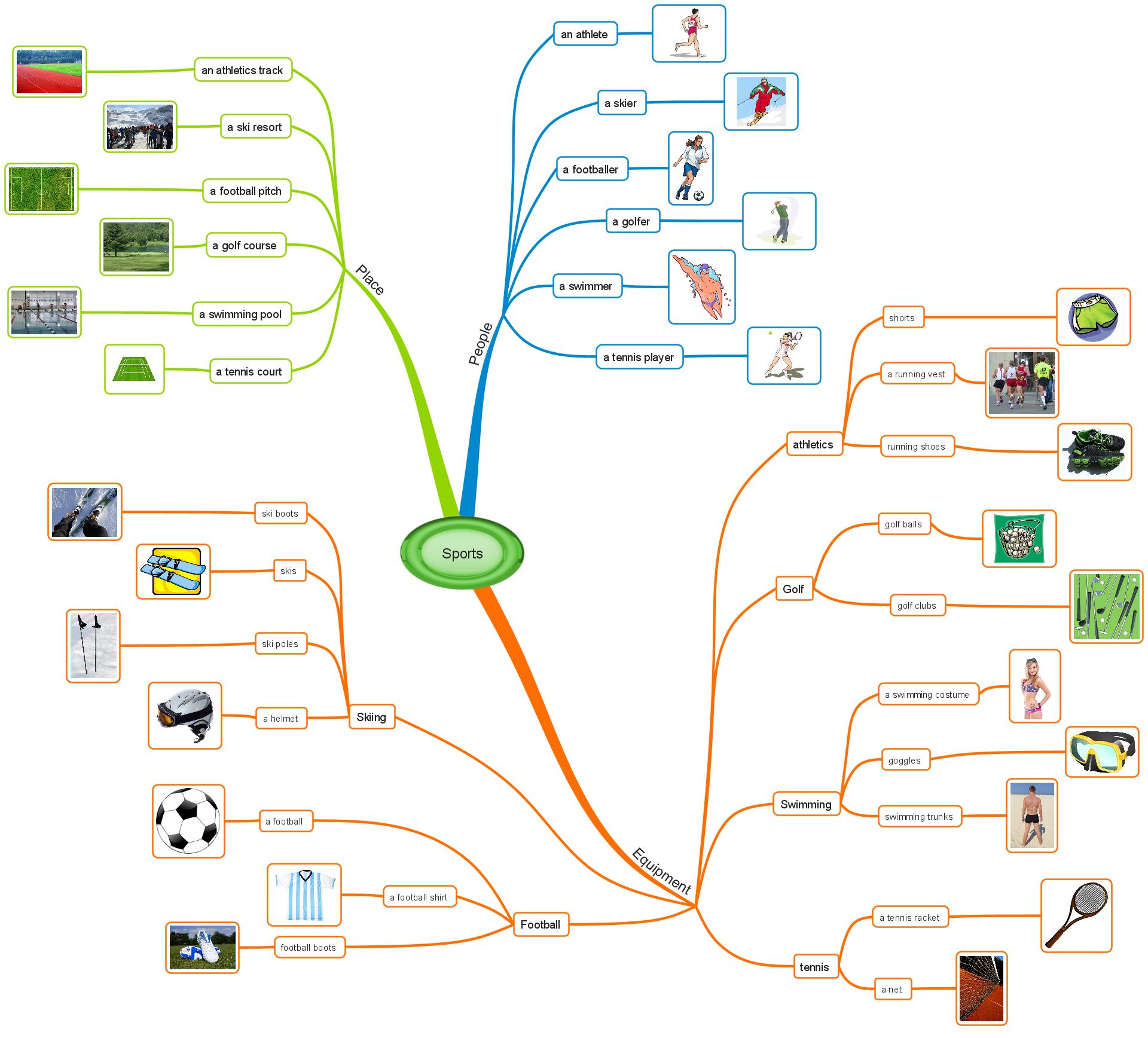 sports-vocabulary-mindmap