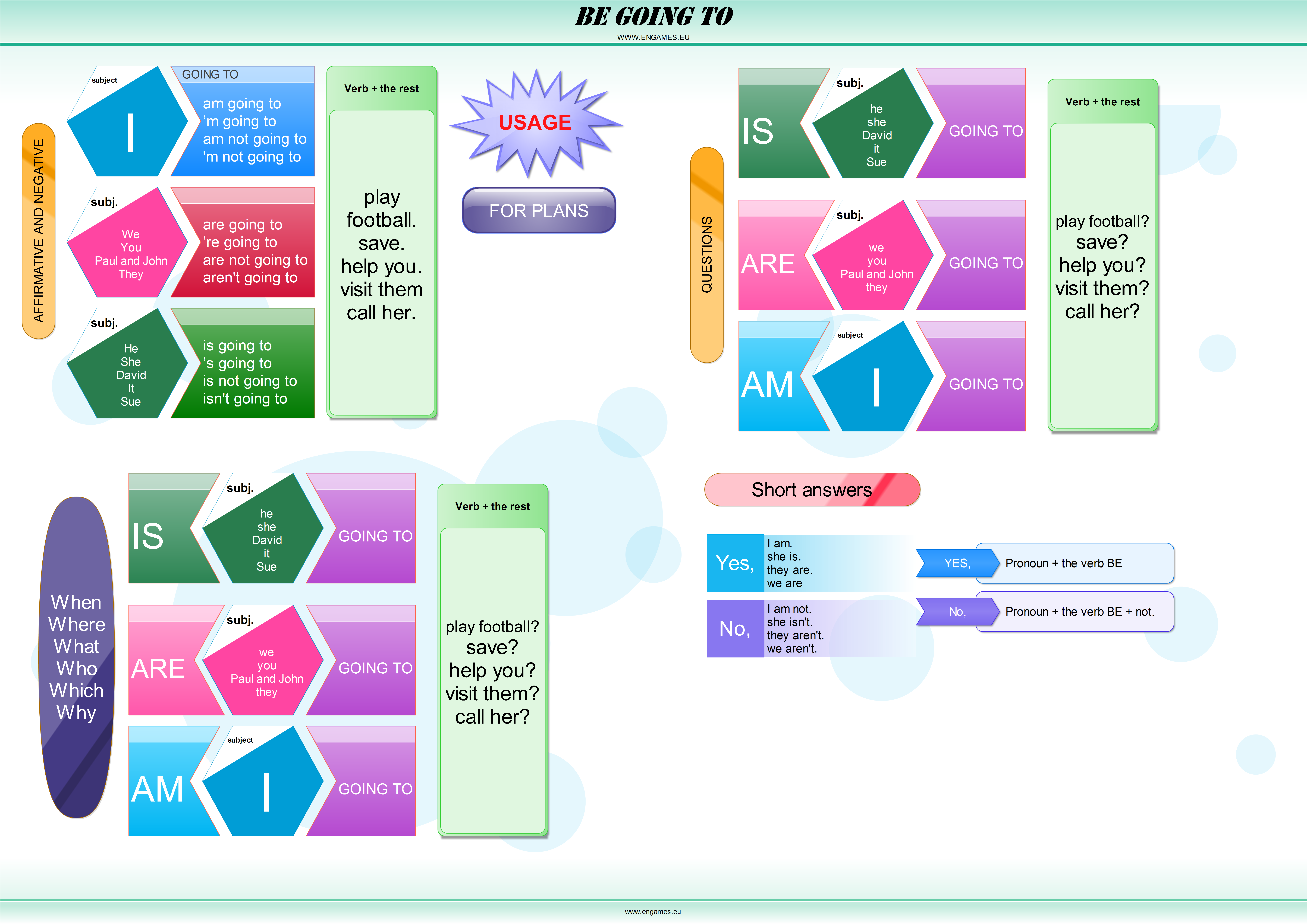 Be going to mind map