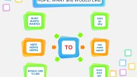 HOPE want would like mind map