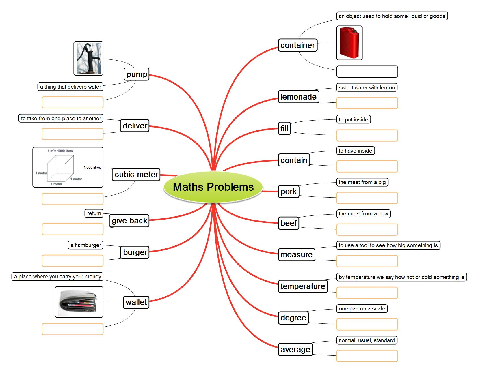 Mathematics problems mind map