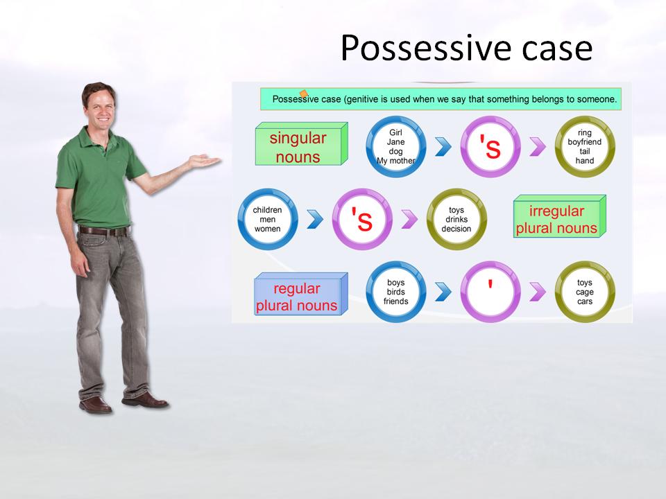 possessive-case-explanation