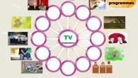 TV programmes mind map