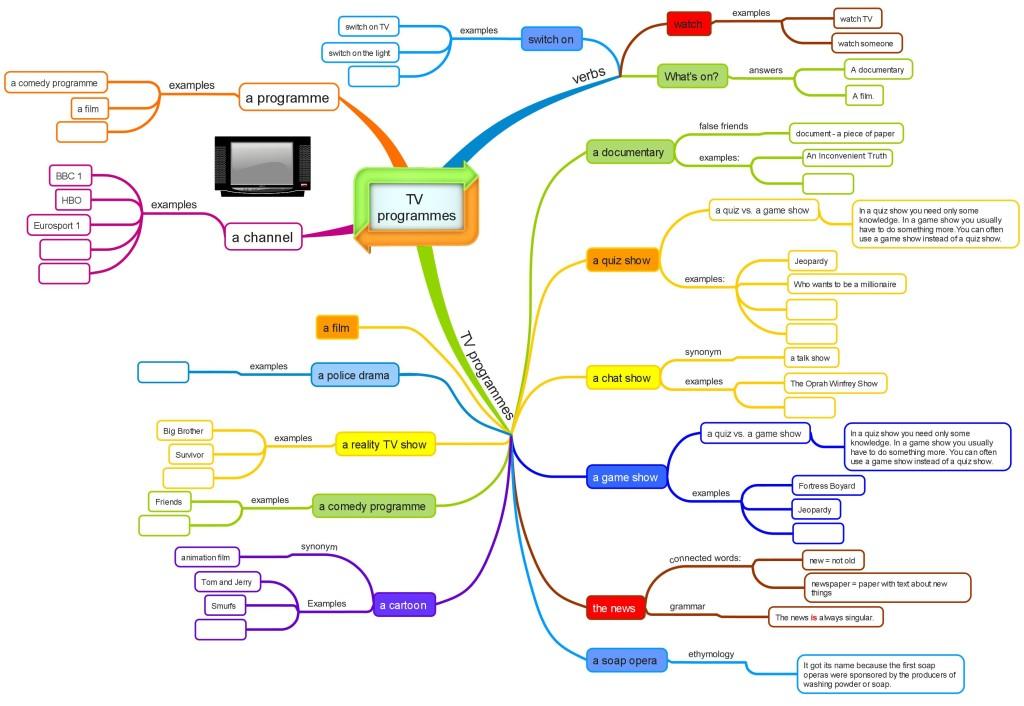 TV  programmes_mind map2