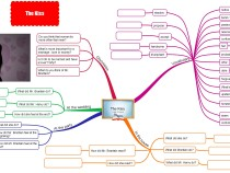 The Kiss by Kate Chopin mind map extensive reading