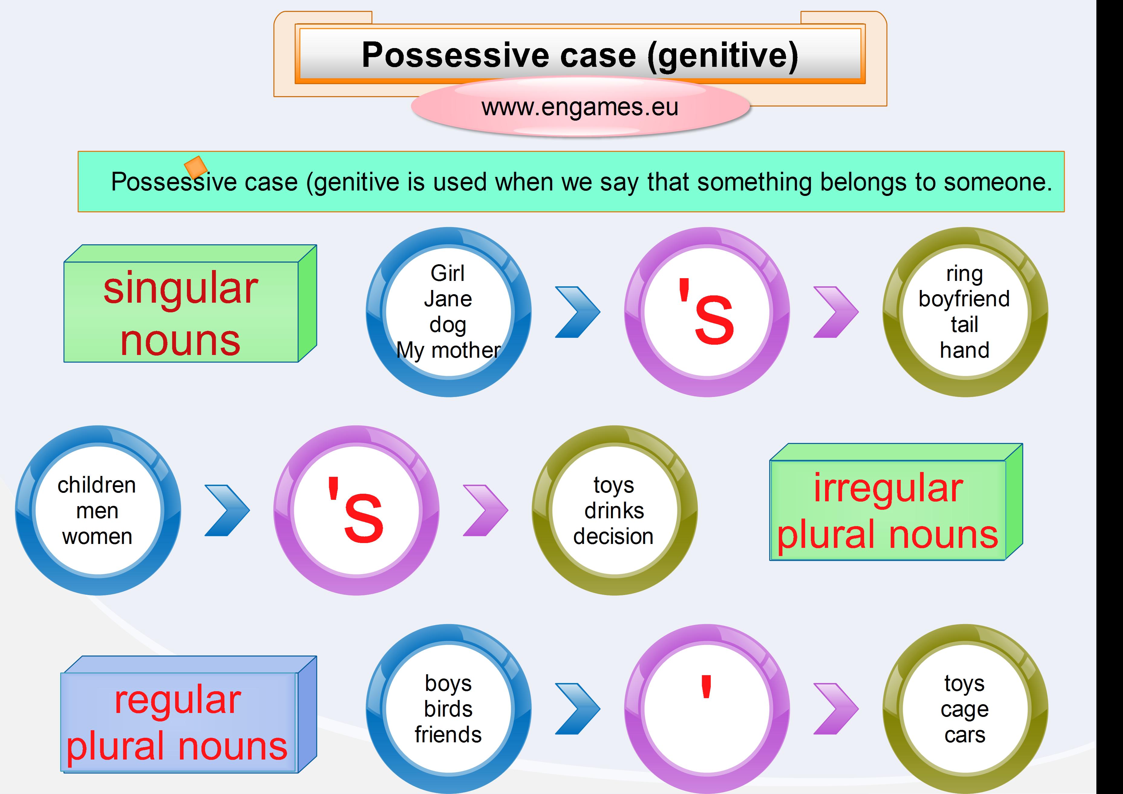 english 5 dlp 20 using possessive