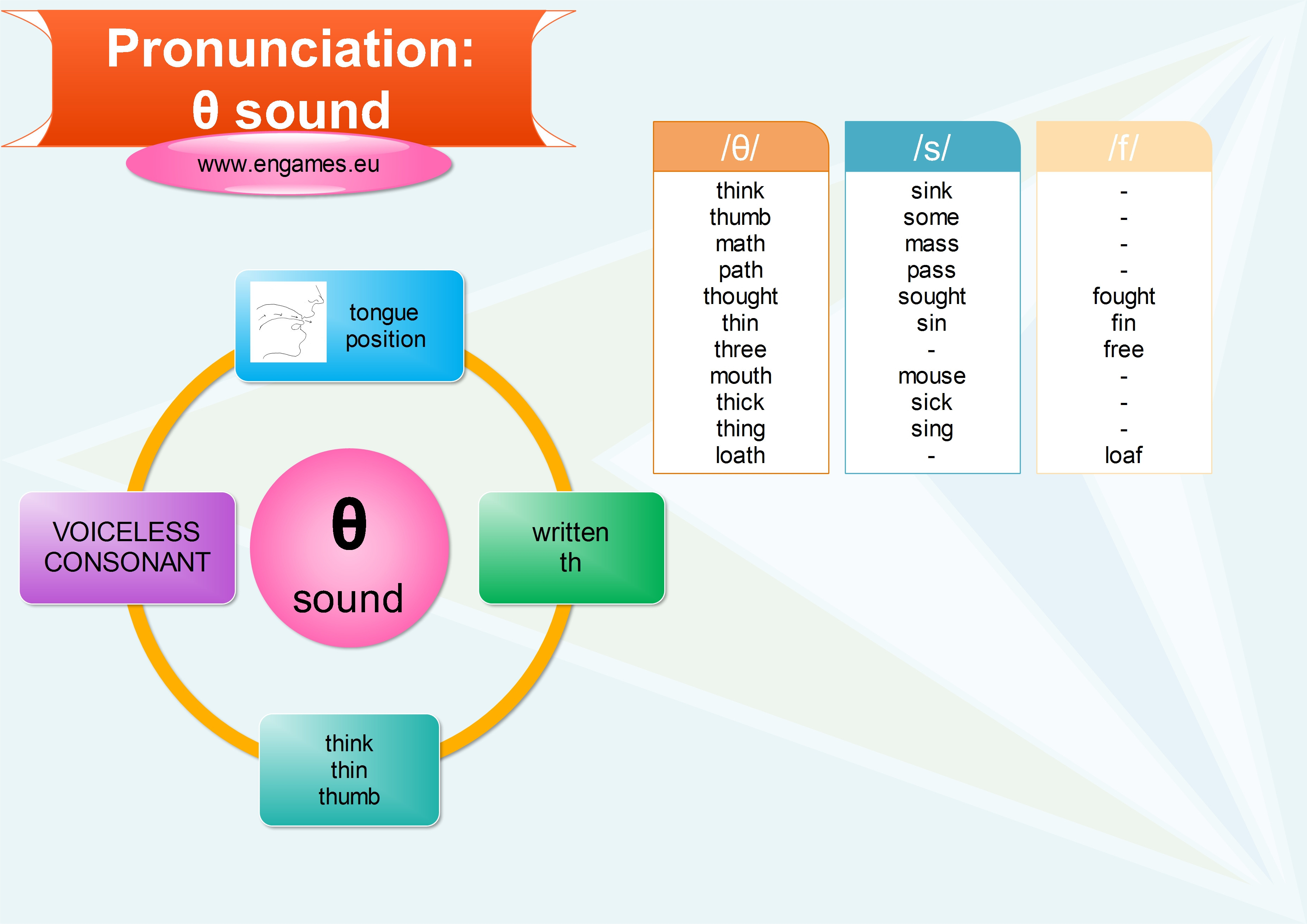 Pronunciation: Voiceless TH sound - Games to learn English  Games