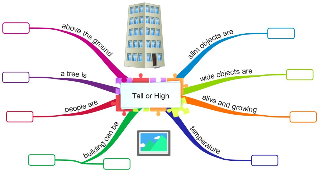 Confusing words tall and high mind map