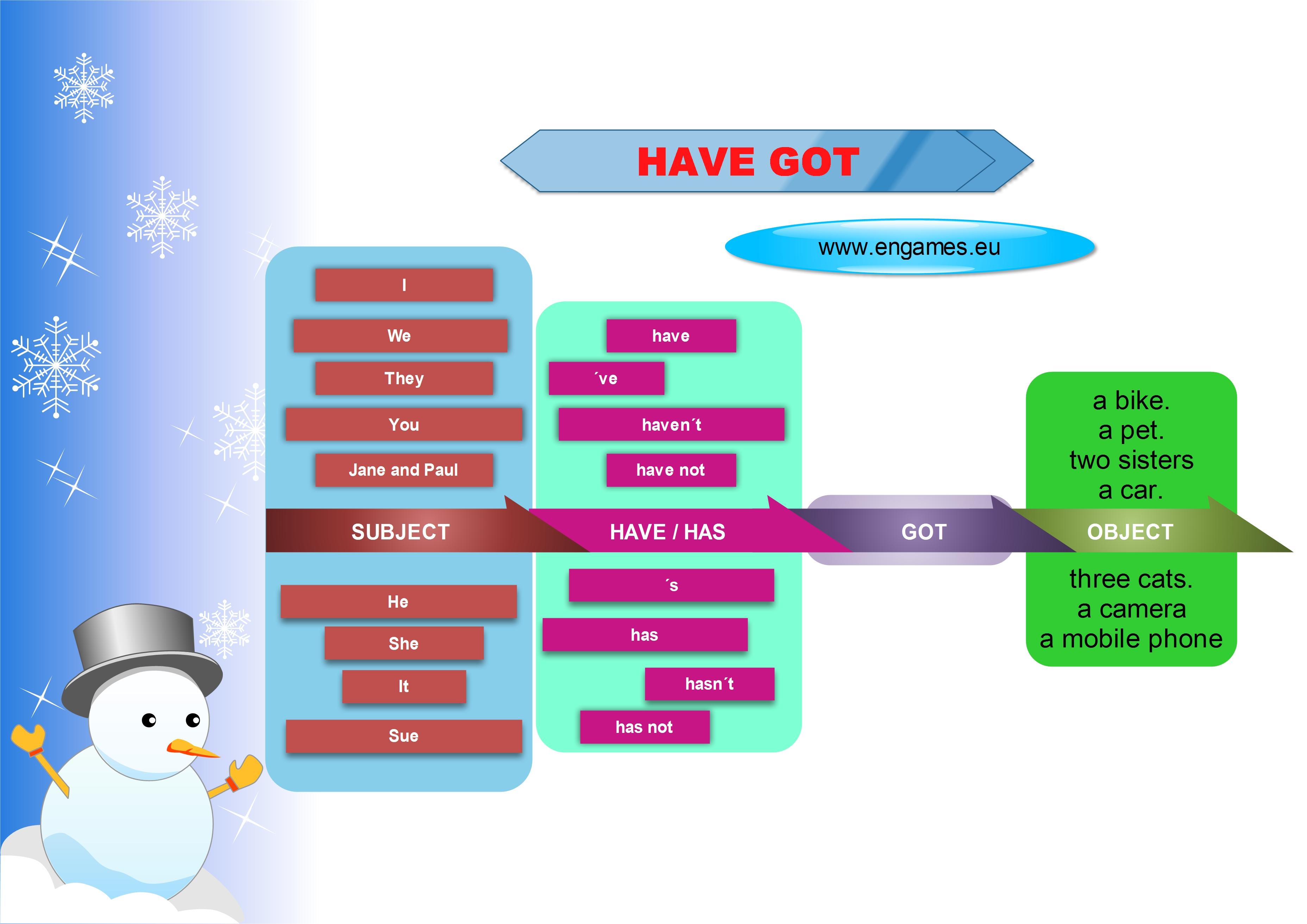 Have got a mind map