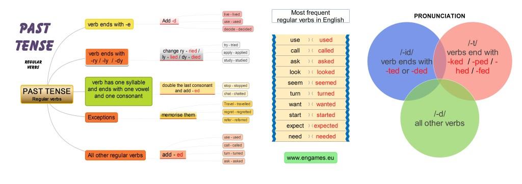 Regular verbs past tense