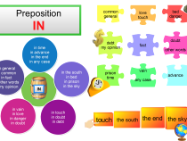 Phrases with the preposition IN mind map