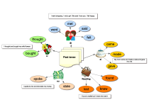 Irregular verbs mind map