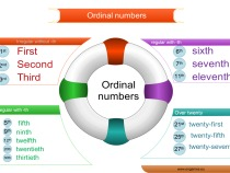 Ordinal numbers adaptive learning