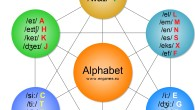 Alphabet mind map