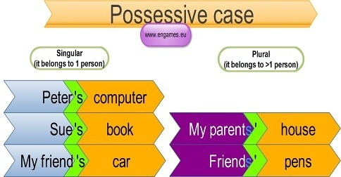 Výsledek obrázku pro possessive case