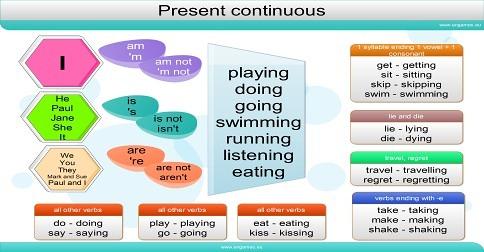 Present continuous tense infographics