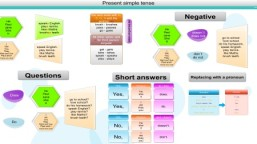 Present simple tense complete mind map