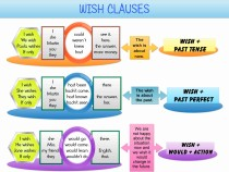 Wish clauses infographic