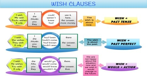 wish clauses infographic for facebook