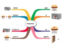 Prepositions of place infographics