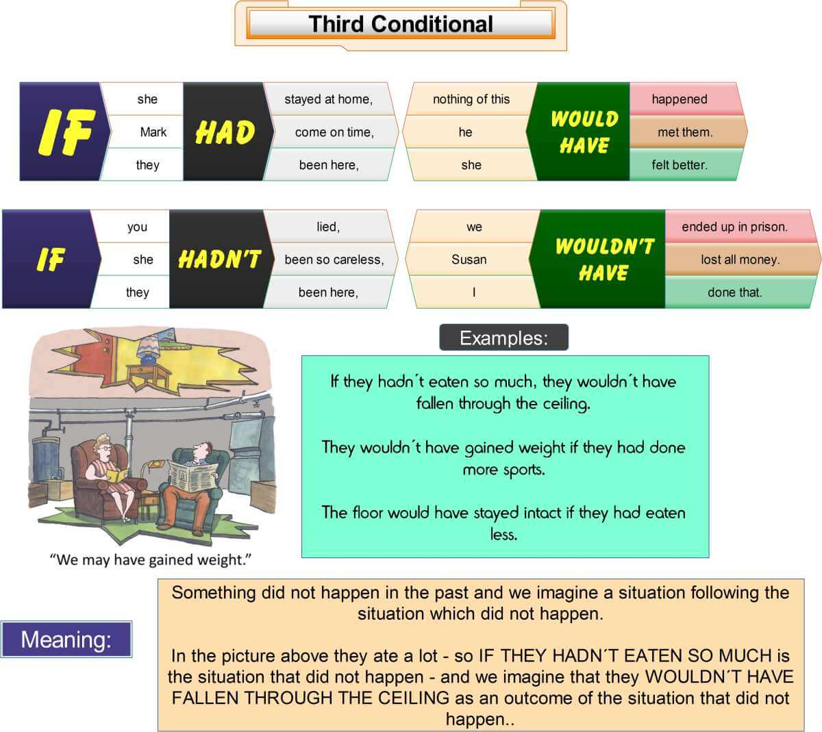 Third conditional web